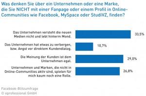 Facebook-Umfrage zu Unternehmen